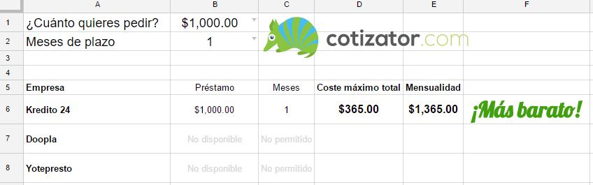 Simulado de préstamos personales en línea de Cotizator.com